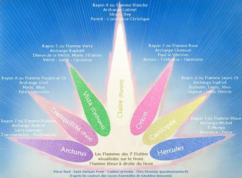 Les sept flammes sacrées, l'invocation de la semaine par Adama