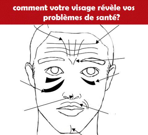 « Face mapping » : votre visage révèle vos problèmes de santé